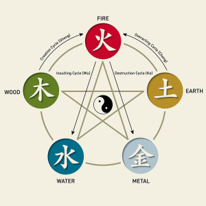 five element cycles